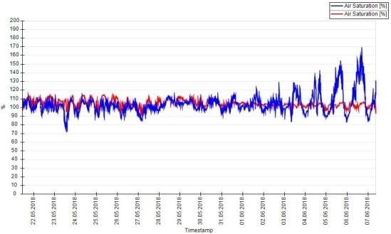 Dissolved oxygen profile.