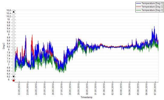 Water temperature profile.